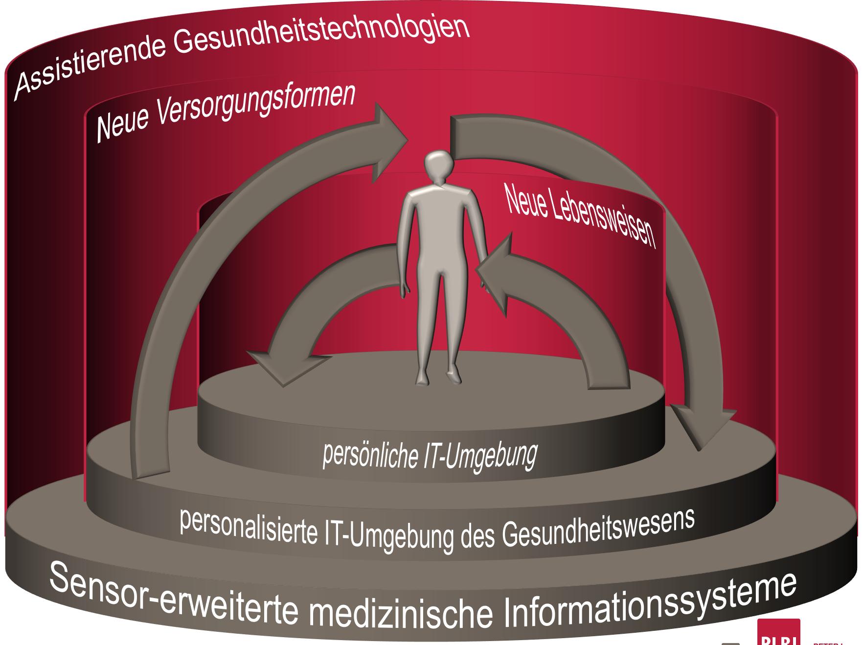 Assistierende Gesundheitstechnologien (AGT)