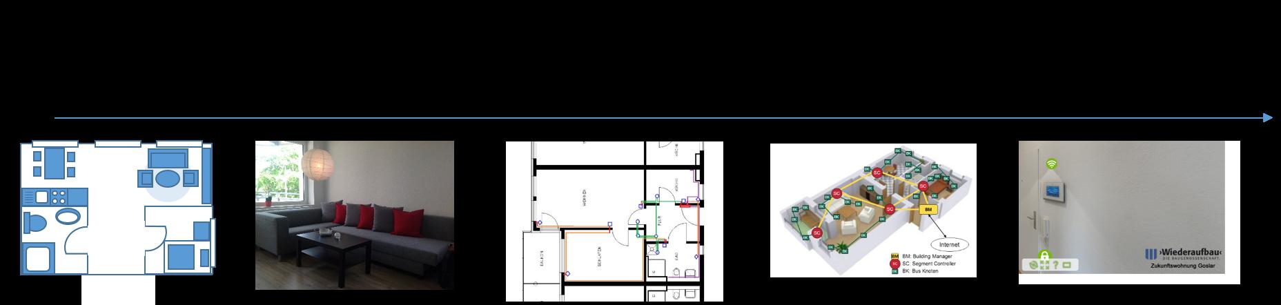 Research Apartments at PLRI